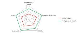 Voorbeeld grafiek GCV