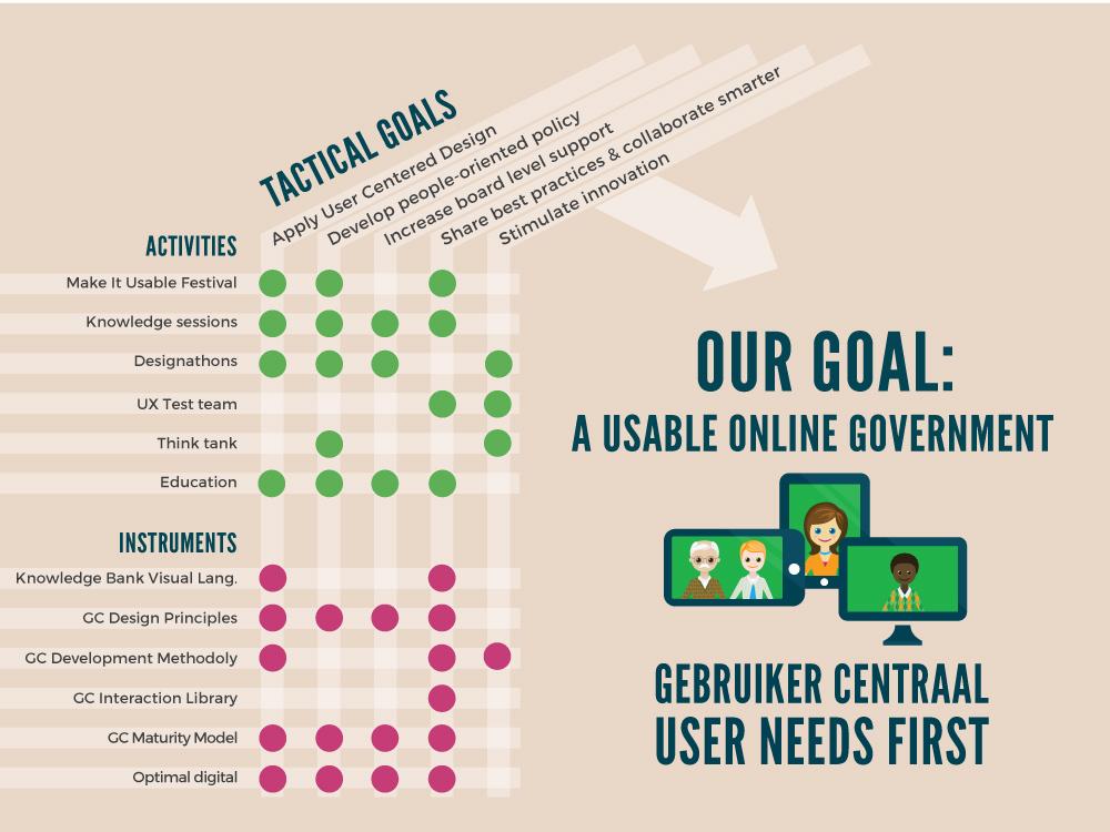 Strategy of Gebruiker Centraal
