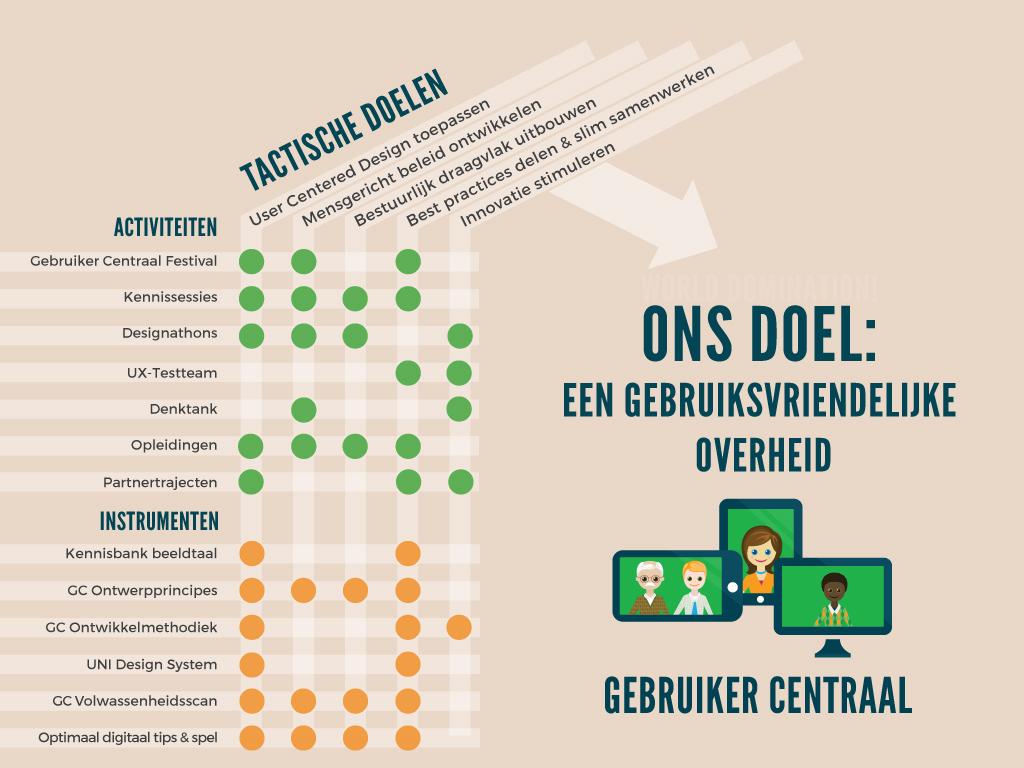 De strategie van Gebruiker Centraal